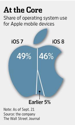 Apple Pulls iOS Software Update