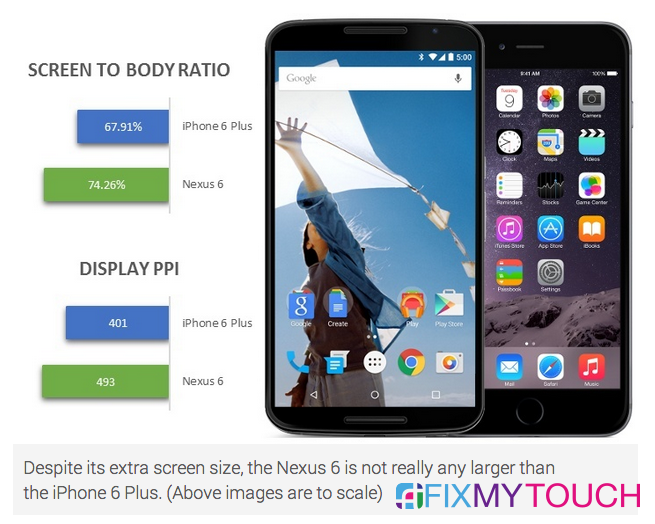 The most important image to see when comparing the Nexus 6 to the iPhone 6 Plus
