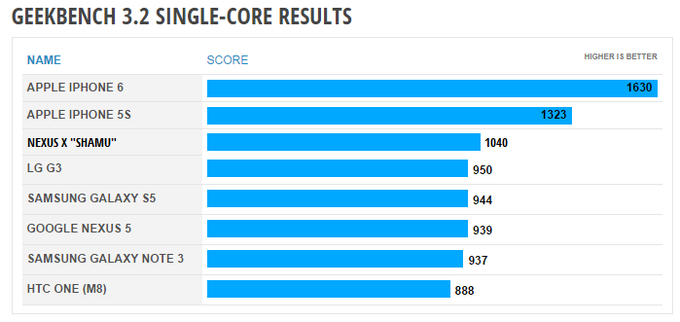 Nexus X (Motorola Shamu) Geekbench scores higher than almost any device on the market